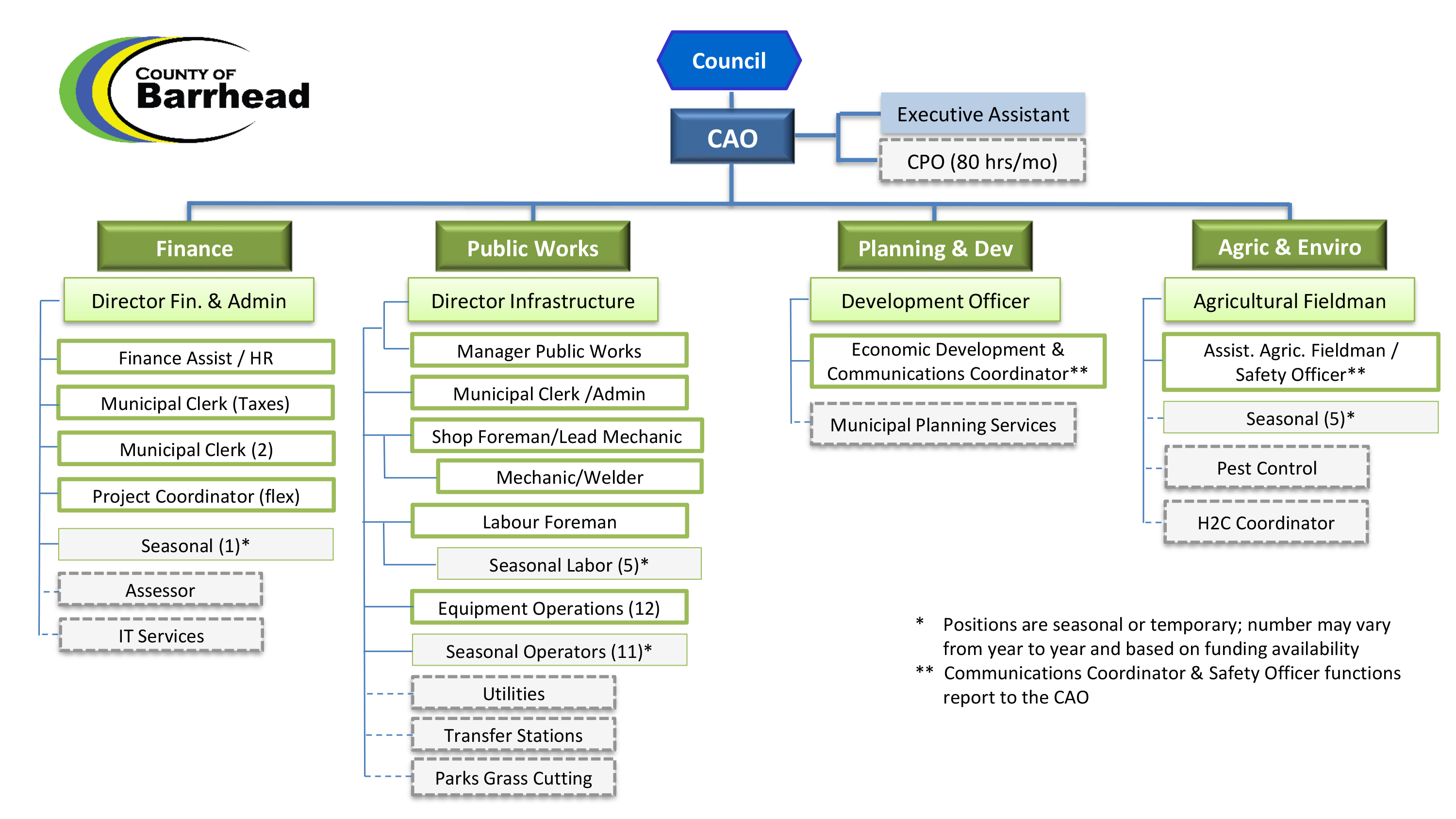 County of Barrhead Org Chart